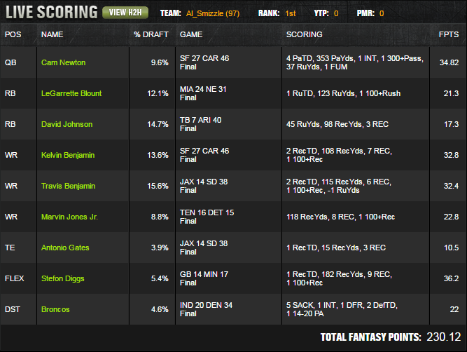Draftkings week 2 million dollar winner