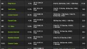 week5 millionaire winning lineup draftkings