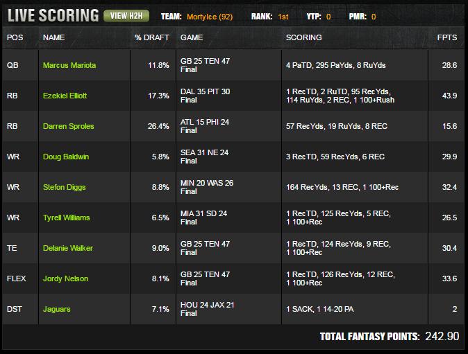 $100k Winning Lineup
