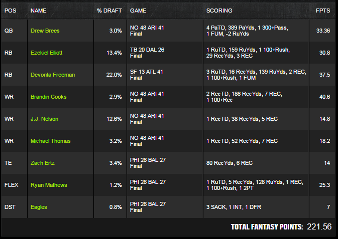 Draftkings winning lineup 1500