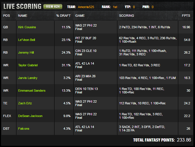 DraftKings 2016 Week 14 Million Dollar Winning Lineup