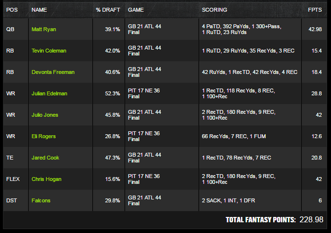 NFL Draftkings Conference Winner