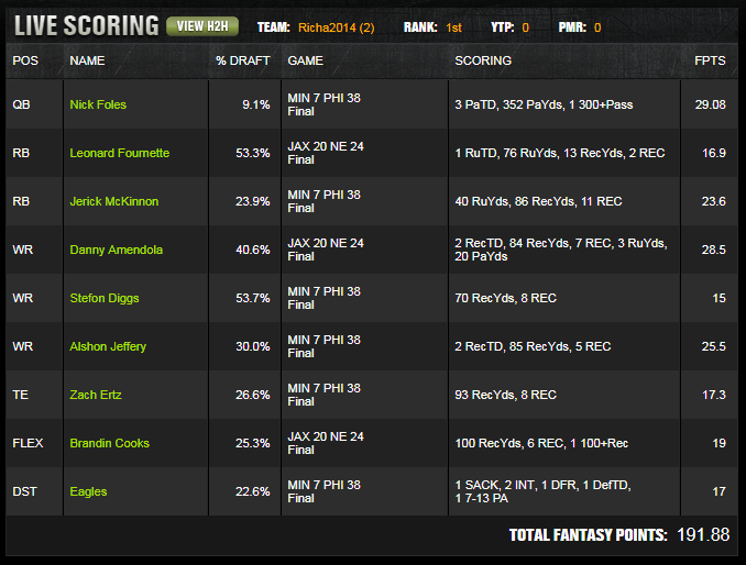 DraftKings NFL $100k Winning Lineup – 2018 Playoffs Conference Championships